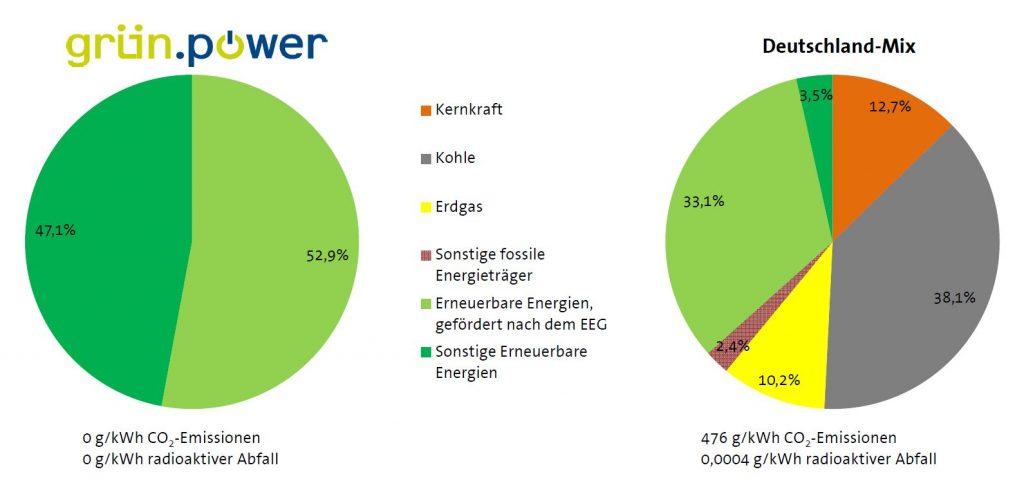 offizielle Stromkennzeichnung 2017 der grün.power GmbH