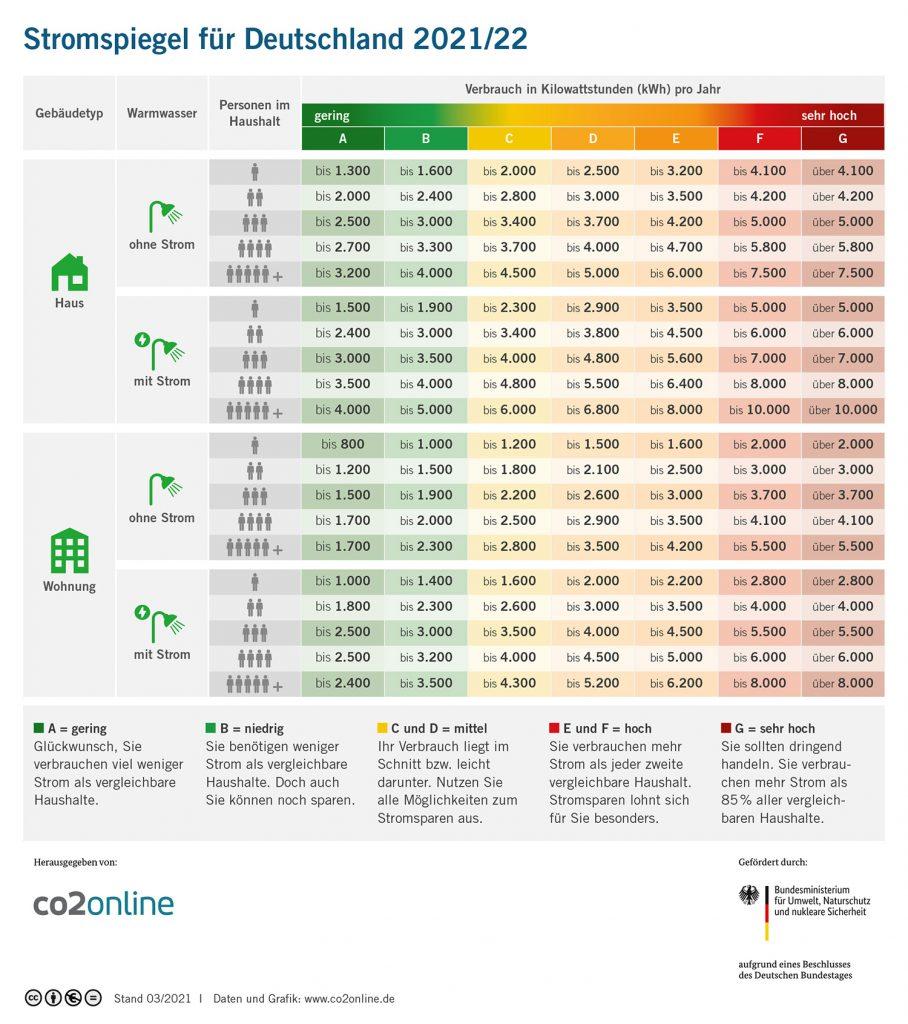 Tabelle zum Vergleich Ihres persönlichen Stromverbrauchs mit dem Bundesdurchschnitt